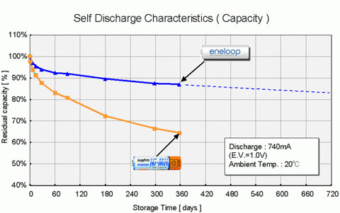 Self discharge rate of NiMh batteries