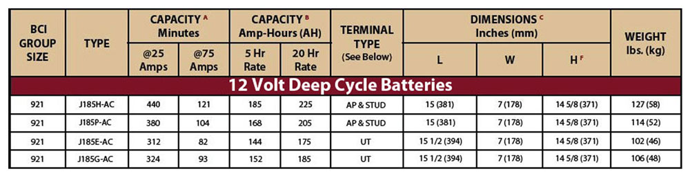 Battery Amp Hour Chart : Trojan deep cycle battery j h ac flooded lead acid v ah