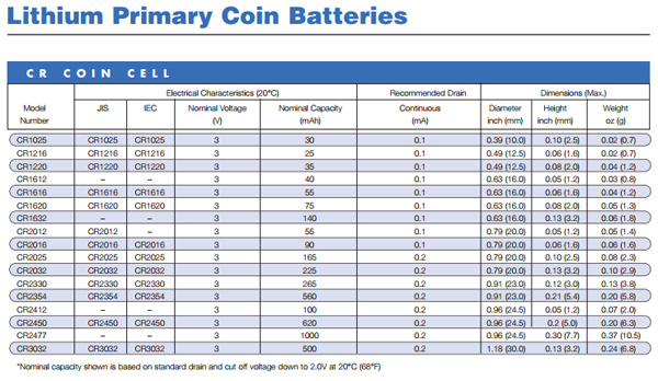 Panasonic Cr 2016 F2n 3v Lithium Coin Battery Smd Smt Tab Pc Cmos furthermore Client Information Form Template Investment further Avx 0402 Tacmicrochip World S Smallest Tantalum Capacitor furthermore Sc Call August2010 besides Natural Gemstones. on electronic case code chart