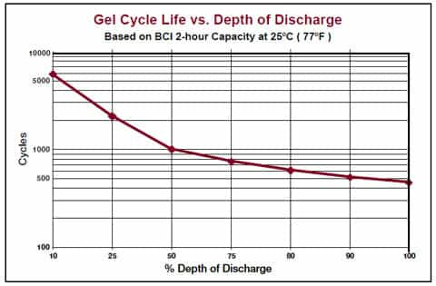 Tojan Battery Gel Battery Cycle Life vs Depth of Discharge